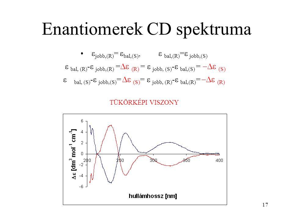 17 Enantiomerek CD spektruma  jobb,(R) =  bal,(S),  bal,(R) =  jobb,(S)  bal, (R) -  jobb,(R) =  (R) =  jobb, (S) -  bal,(S) =  (S)  bal