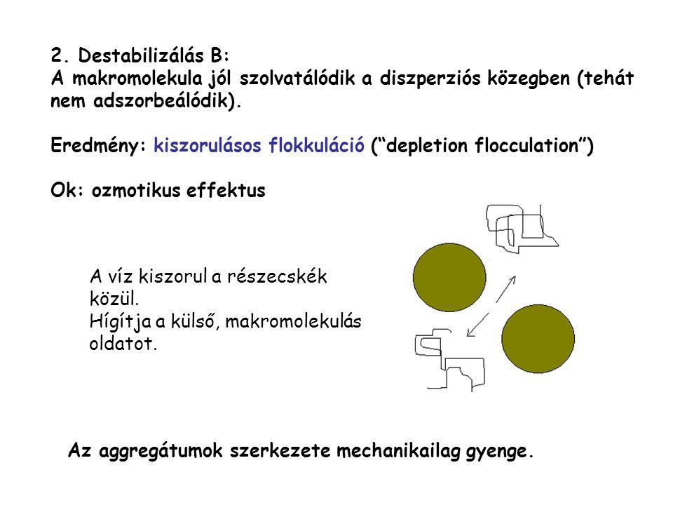 """2. Destabilizálás B: A makromolekula jól szolvatálódik a diszperziós közegben (tehát nem adszorbeálódik). Eredmény: kiszorulásos flokkuláció (""""depleti"""