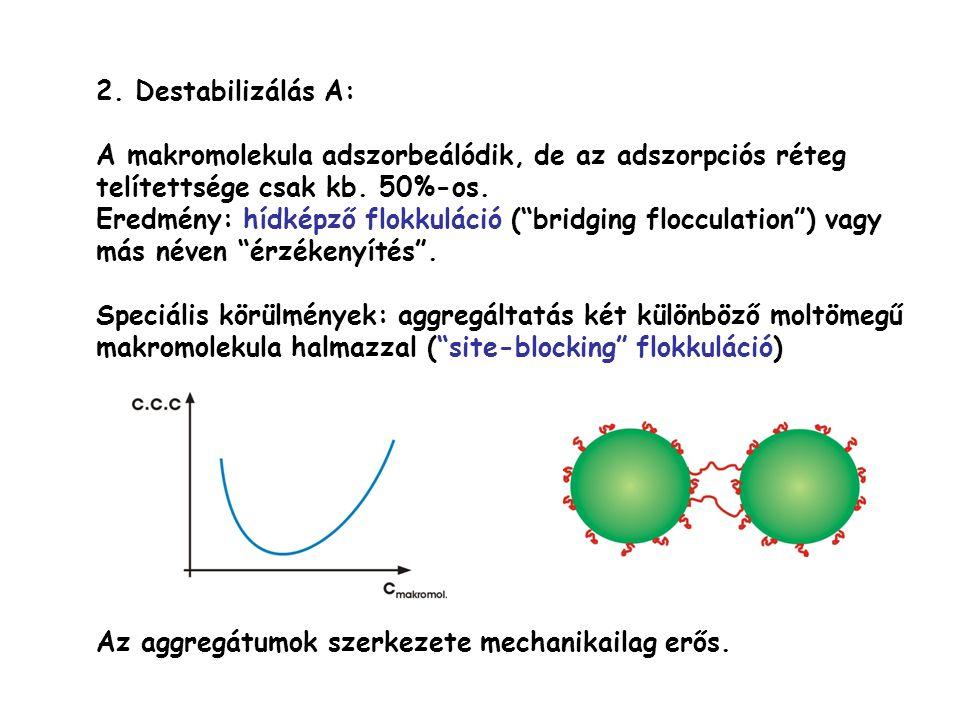 """2. Destabilizálás A: A makromolekula adszorbeálódik, de az adszorpciós réteg telítettsége csak kb. 50%-os. Eredmény: hídképző flokkuláció (""""bridging f"""