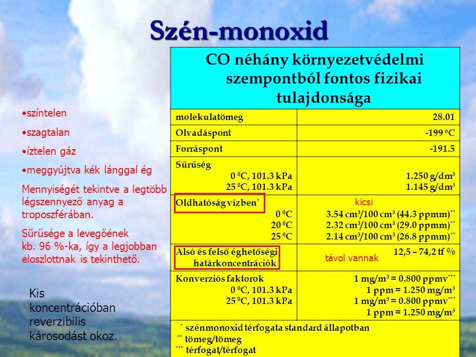 Szén-monoxid CO néhány környezetvédelmi szempontból fontos fizikai tulajdonsága molekulatömeg28.01 Olvadáspont-199 o C Forráspont-191.5 Sűrűség 0 0 C,