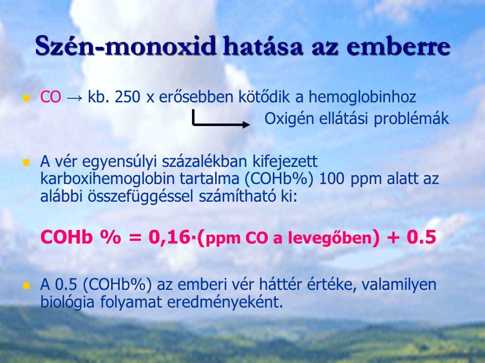 Szén-monoxid hatása az emberre CO → kb. 250 x erősebben kötődik a hemoglobinhoz Oxigén ellátási problémák A vér egyensúlyi százalékban kifejezett karb