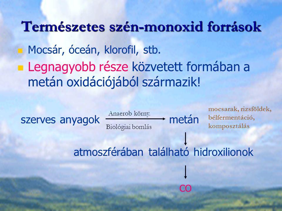 Szén-monoxid emisszió csökkentésének lehetőségei: kazánok Jelentős CO és C x H y tartalom esetén (pl.