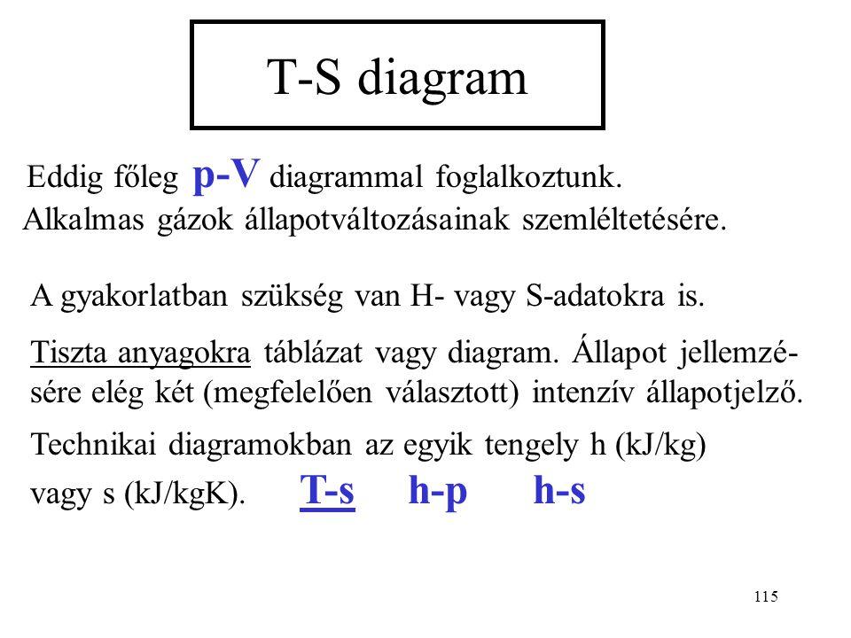 114 Példa: N 0 = 5, N 1 = 3, N 2 = 2, N = 10 11 00 22 Hányféleképpen lehet elhelyezni N golyót dobozokban úgy, hogy az első dobozba N 1, a másod
