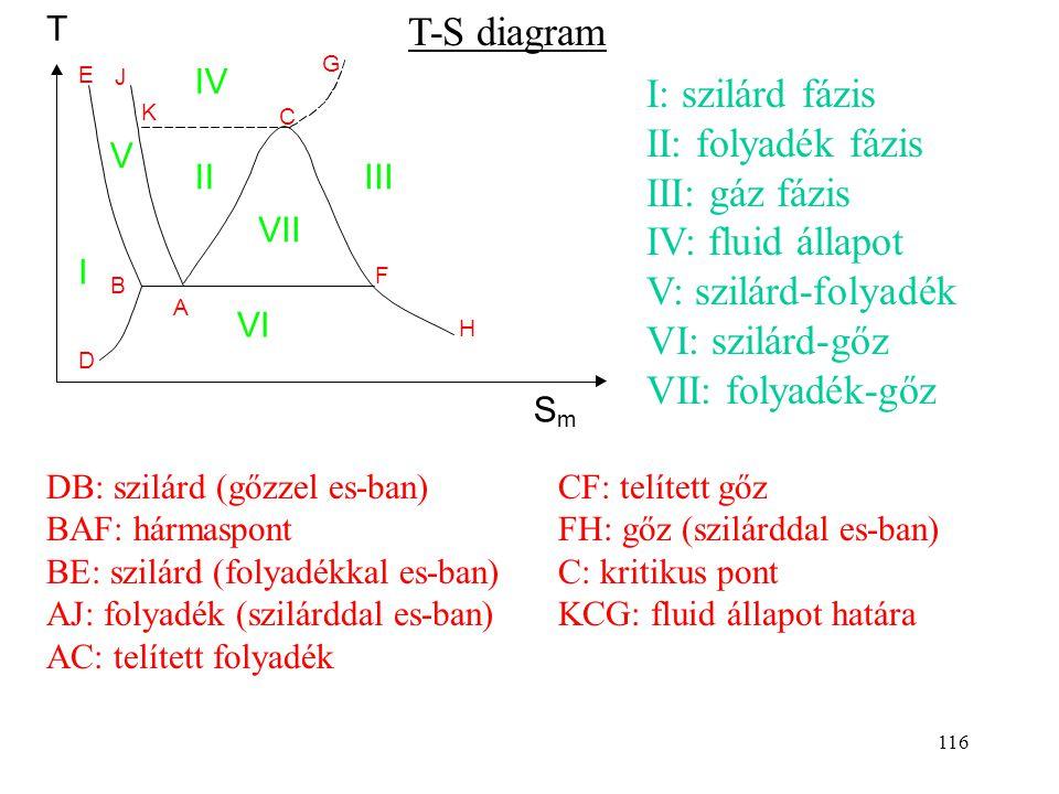 115 T-S diagram Eddig főleg p-V diagrammal foglalkoztunk. Alkalmas gázok állapotváltozásainak szemléltetésére. A gyakorlatban szükség van H- vagy S-ad
