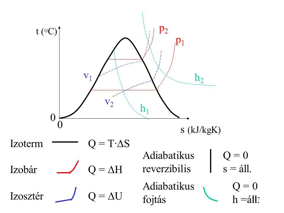 116 I: szilárd fázis II: folyadék fázis III: gáz fázis IV: fluid állapot V: szilárd-folyadék VI: szilárd-gőz VII: folyadék-gőz DB: szilárd (gőzzel es-