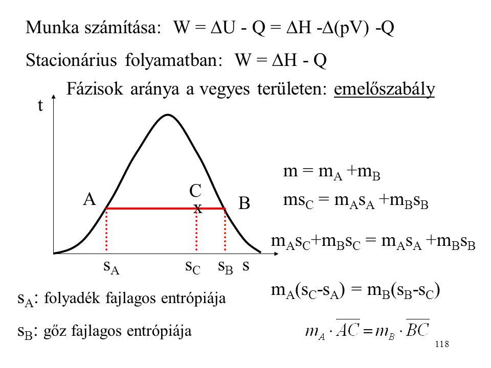 117 t ( O C) s (kJ/kgK) h1h1 h2h2 p2p2 p1p1 v2v2 v1v1 Q = T·  S Izoterm Q =  Izobár Q =  U Izosztér Q = 0 s = áll. Adiabatikus reverzibilis Adiaba