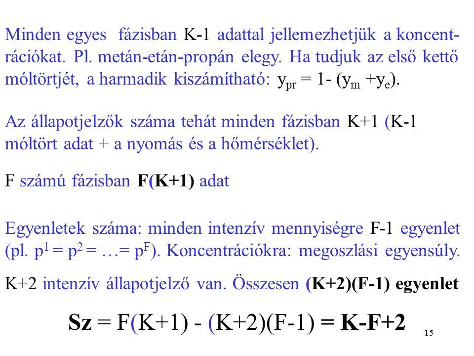 14 A fázisok és komponensek számának kapcsolata Fázisok száma: F Szabadsági fokok száma: SZ: azon intenzív állapotjelzők száma, amelyek bizonyos határ