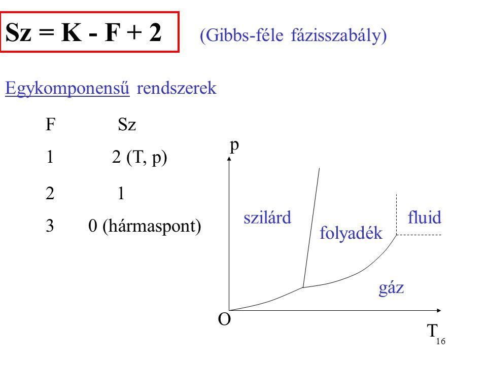 15 Minden egyes fázisban K-1 adattal jellemezhetjük a koncent- rációkat. Pl. metán-etán-propán elegy. Ha tudjuk az első kettő móltörtjét, a harmadik k