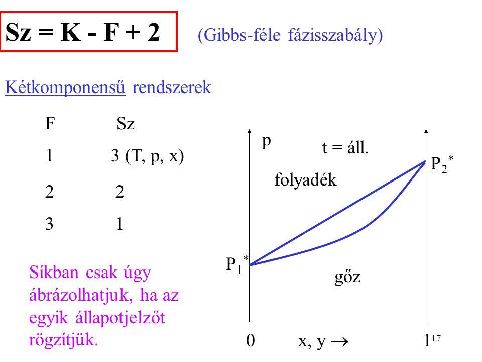 16 Sz = K - F + 2 T p szilárdfluid gáz O folyadék Egykomponensű rendszerek F Sz 1 2 (T, p) 2 1 3 0 (hármaspont) (Gibbs-féle fázisszabály)