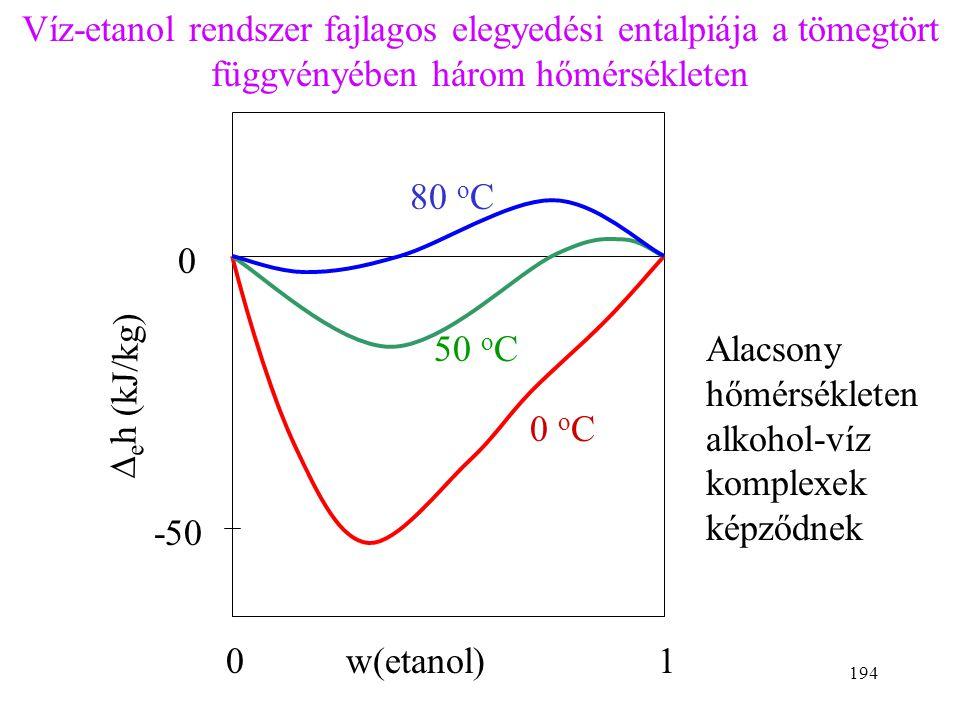 193 Elegyítési entalpia (elegyítési hő): elegy moláris entalpiája tiszta komponensek moláris entalpiája  a  e H m pozitív: endoterm elegyedés - hőt