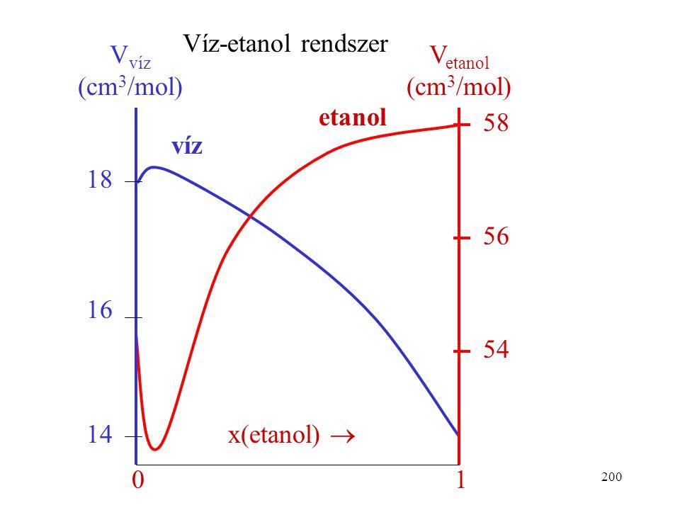199 Definíciója (kétkomponensű elegyben): Egy komponens parciális móltérfogata az elegy térfogatának a megváltozása, ha az illető komponensből 1 mólt