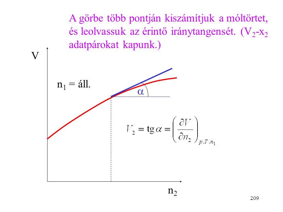 208 A parciális moláris mennyiségek meghatározása Két módszerrel ismerkedünk meg. A térfogat példáján tárgyaljuk. Bemérünk az 1-es komponensből ismert