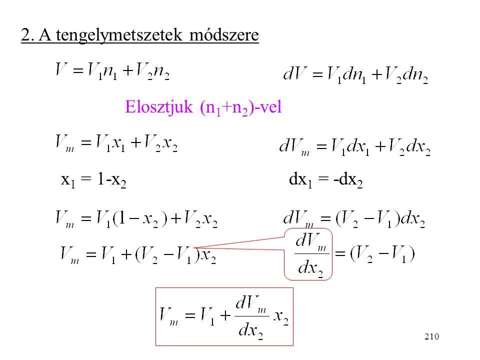 209 A görbe több pontján kiszámítjuk a móltörtet, és leolvassuk az érintő iránytangensét. (V 2 -x 2 adatpárokat kapunk.) V n2n2 n 1 = áll. 