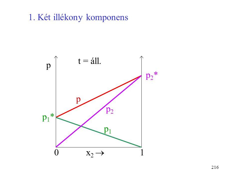 215 Raoult törvénye szerint ideális oldatban a komponens parciális nyomása a gőztérben egyenesen arányos a móltörtjével a folyadékfázisban. Ha x i = 1