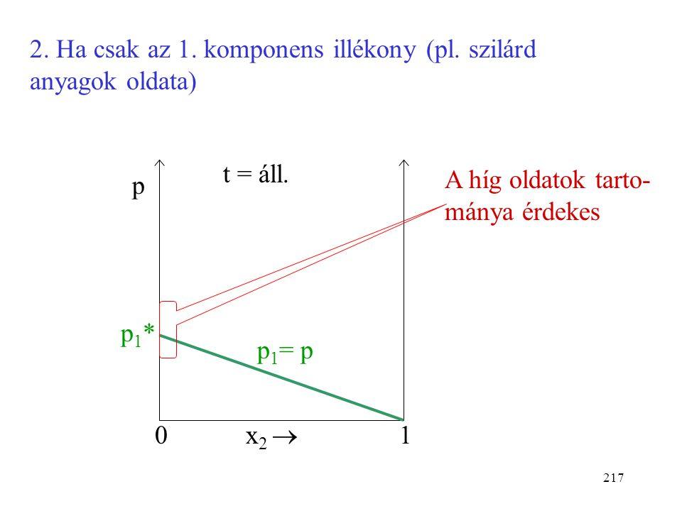 216 1. Két illékony komponens 0 p x 2  1 t = áll. p p1*p1* p1p1 p2*p2* p2p2