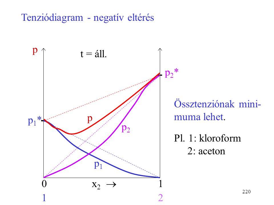 """219 Eltérések az ideális viselkedéstől 1. Negatív eltérés: A különböző molekulák között nagyobb vonzás van, mint az azonos molekulák között. Így a """"me"""
