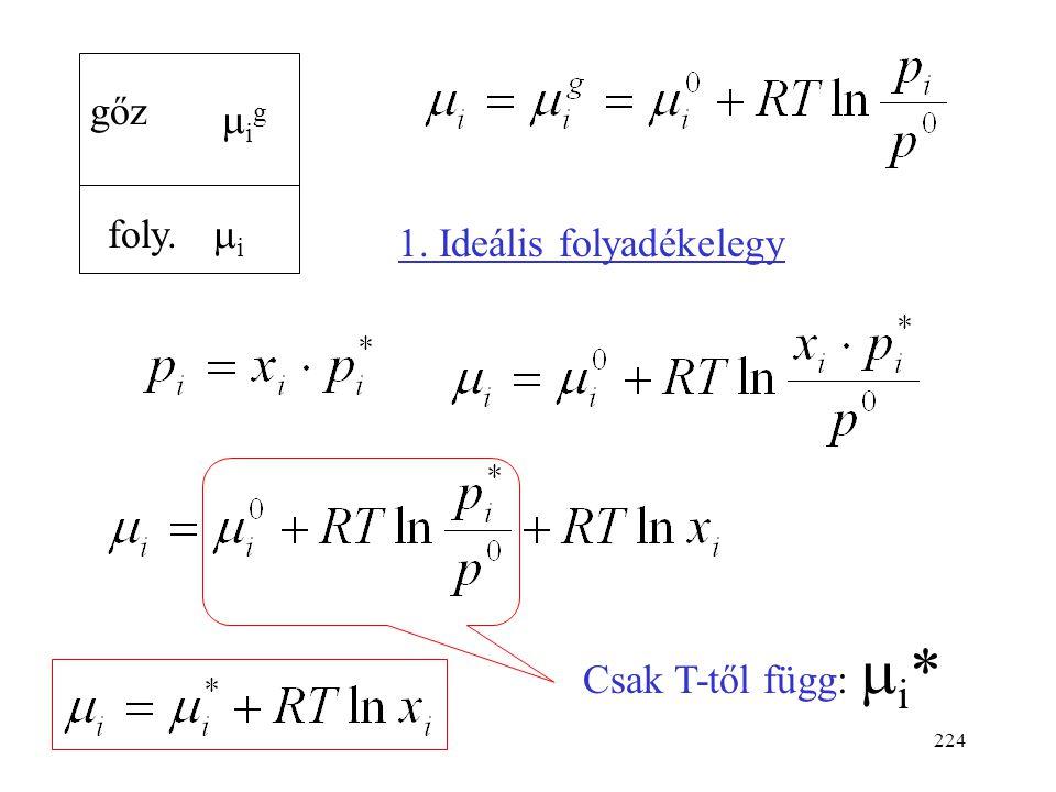 223 Kémiai potenciál folyadékelegyekben Kifejezést vezetünk le kémiai potenciál számítására. Felhasználjuk a Raoult-törvényt. Egyensúlyban a komponens