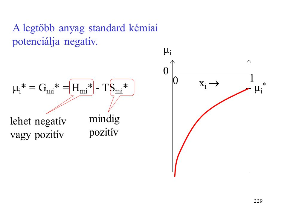 228 A kémiai potenciál függése a móltörttől (ideális elegyben) ii i*i* x i  0 01 Ha a móltört 0-hoz tart, a kémiai potenciál mínusz végtelenhez.
