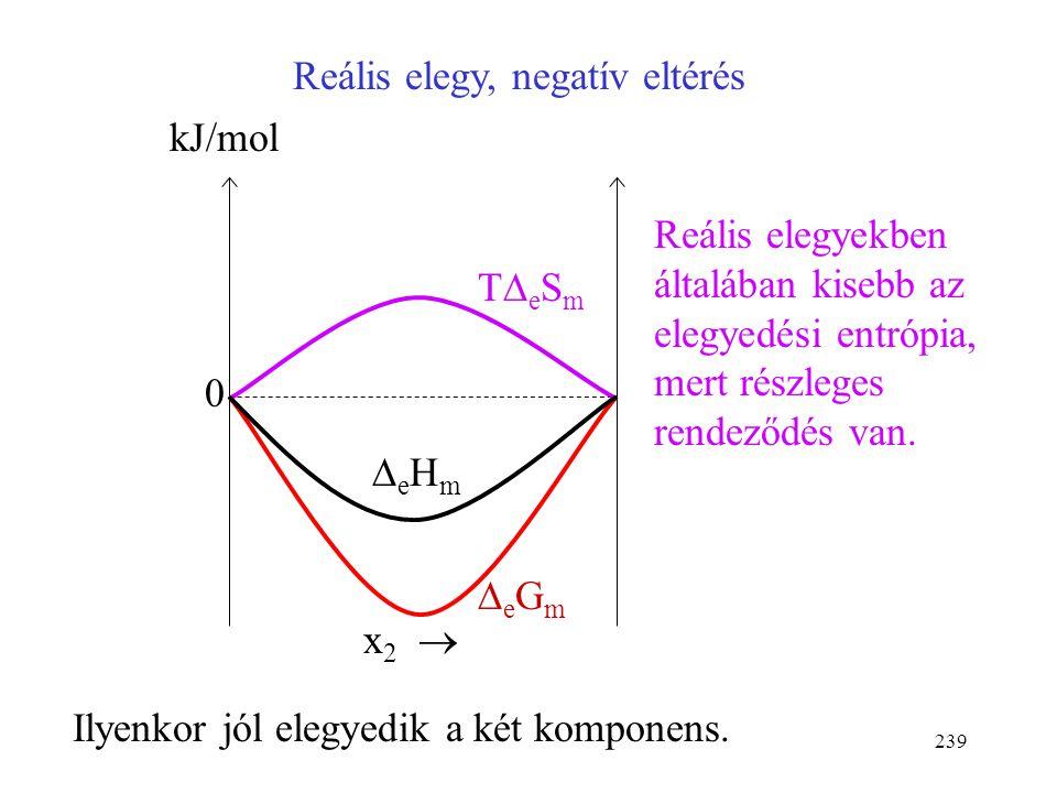 238 Ideális elegy kJ/mol x 2  0 TeSmTeSm eGmeGm eHmeHm 1,7 -1,7 (szobahőmérsékleten)