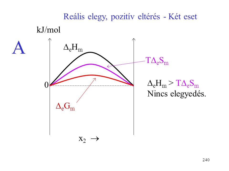 239 Reális elegy, negatív eltérés kJ/mol x 2  0 TeSmTeSm eGmeGm Reális elegyekben általában kisebb az elegyedési entrópia, mert részleges rendező
