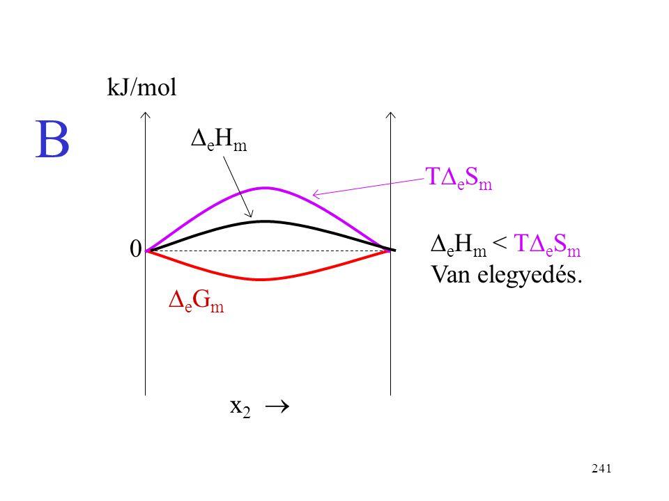 240 Reális elegy, pozitív eltérés - Két eset kJ/mol x 2  0 eHmeHm  e H m > T  e S m Nincs elegyedés. A TeSmTeSm eGmeGm