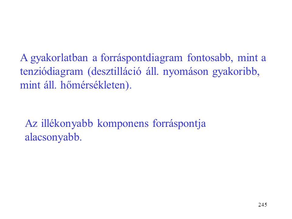 244 0 p x 2  1 t = áll. L p2*p2* p1*p1* Konovalov I. törvénye: Ha a komponenspár nem képez azeotrópot, az illékonyabb komponens móltörtje a gőzben mi