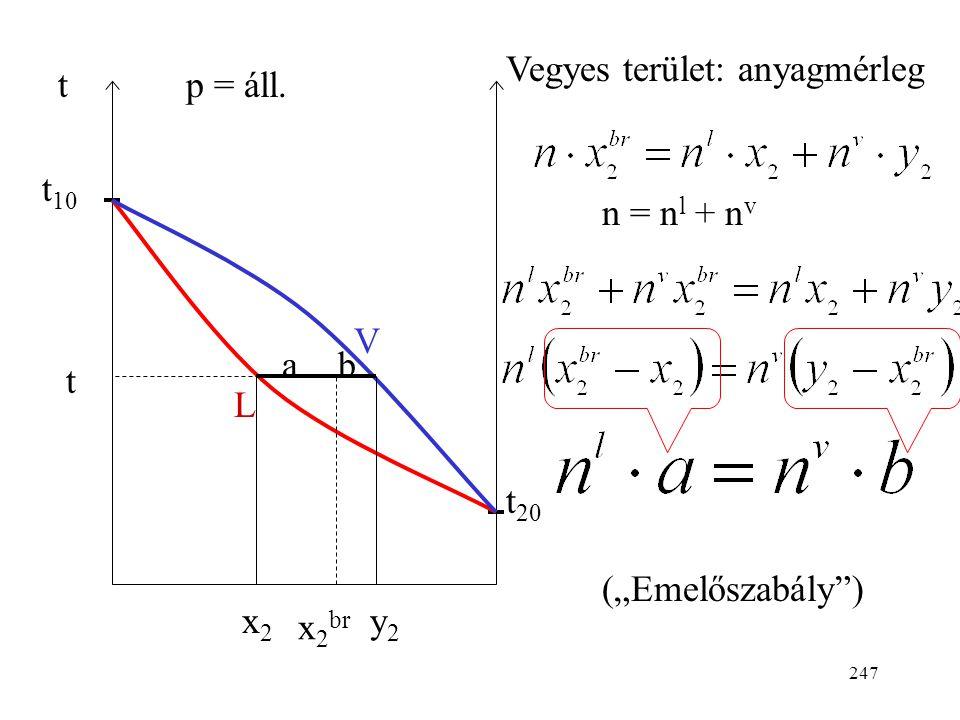 246 t t 10 t 20 x 2, y 2  p = áll. V L folyadék gőz V: vapor görbe harmatpont-görbe L: likvidusz görbe forráspont-görbe