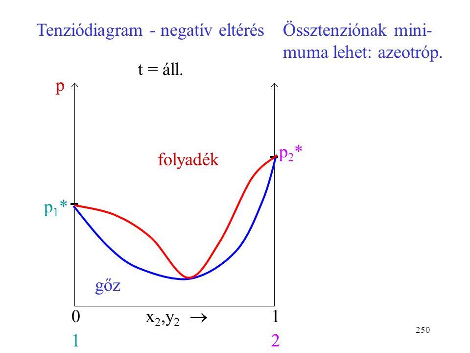 249 Forrpontdiagram - pozitív eltérésMinimális forrás- pontú azeotróp. folyadék gőz x 2,y 2  01 12 t 10 p = áll. t t 20 L L V V L: forrpontgörbe V: h