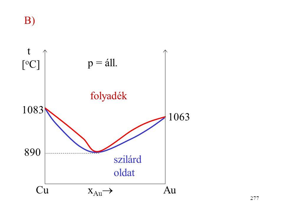 276 1. Teljes oldódás szilárd fázisban t [ o C] x Ni  p = áll. folyadék CuNi szilárd oldat 1083 1453 A)