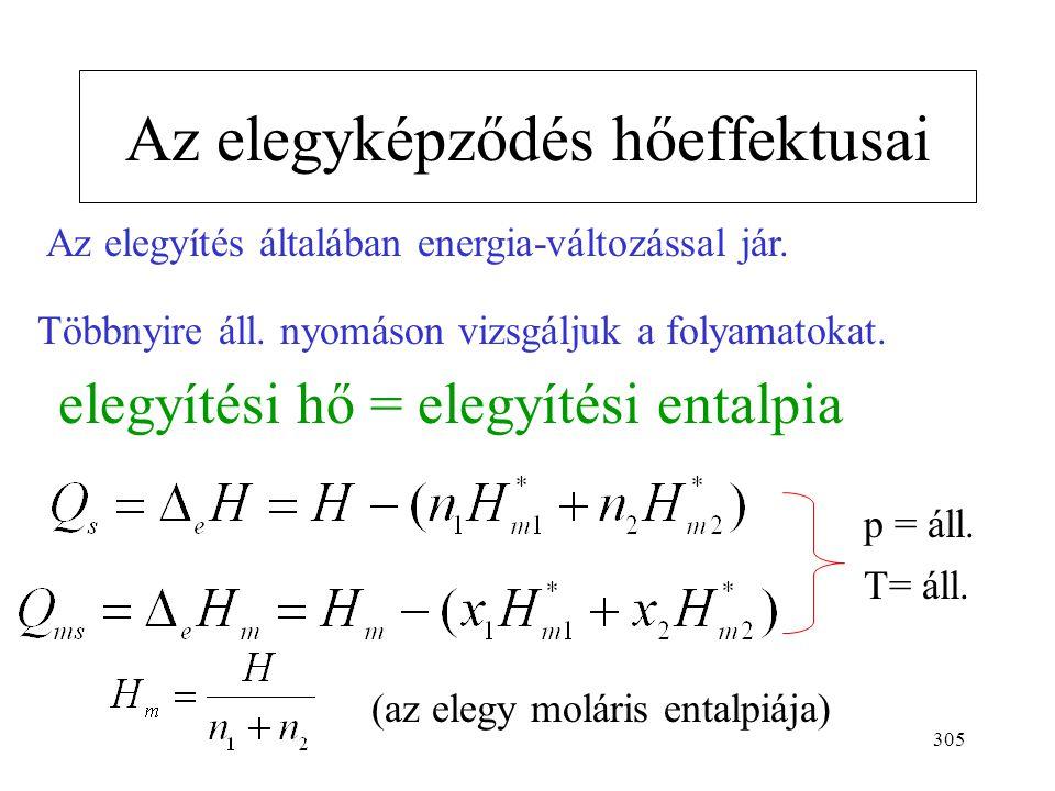 304 (van´t Hoff egyenlet)