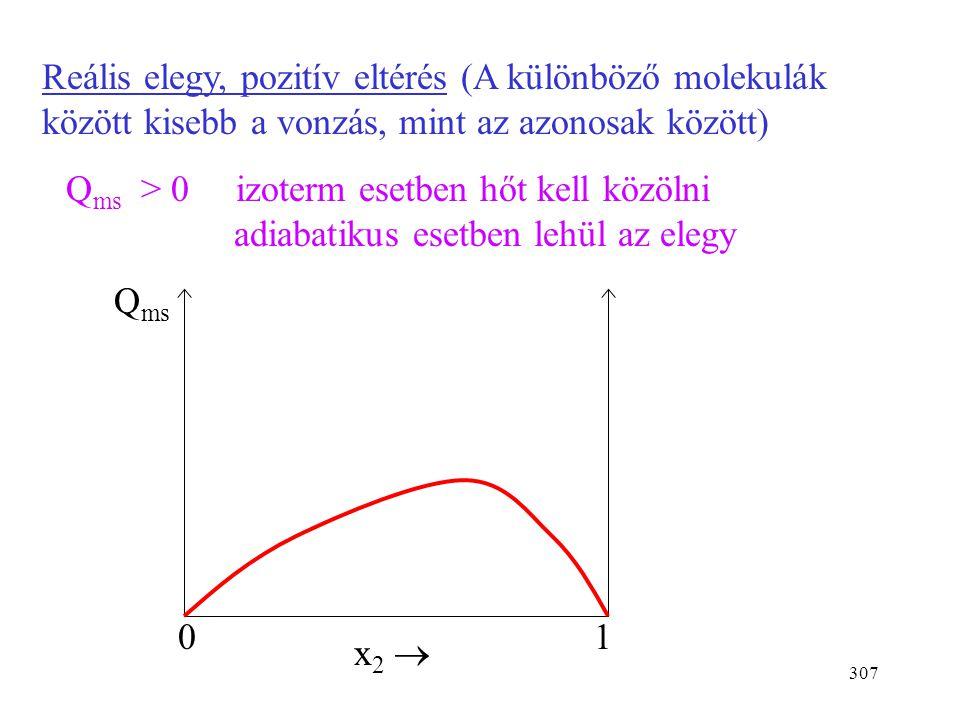 306 A moláris oldáshő (moláris elegyedési hő) (moláris elegyedési entalpia) (integrális oldáshő) 1 mol adott összetételű elegy előállításakor felszaba