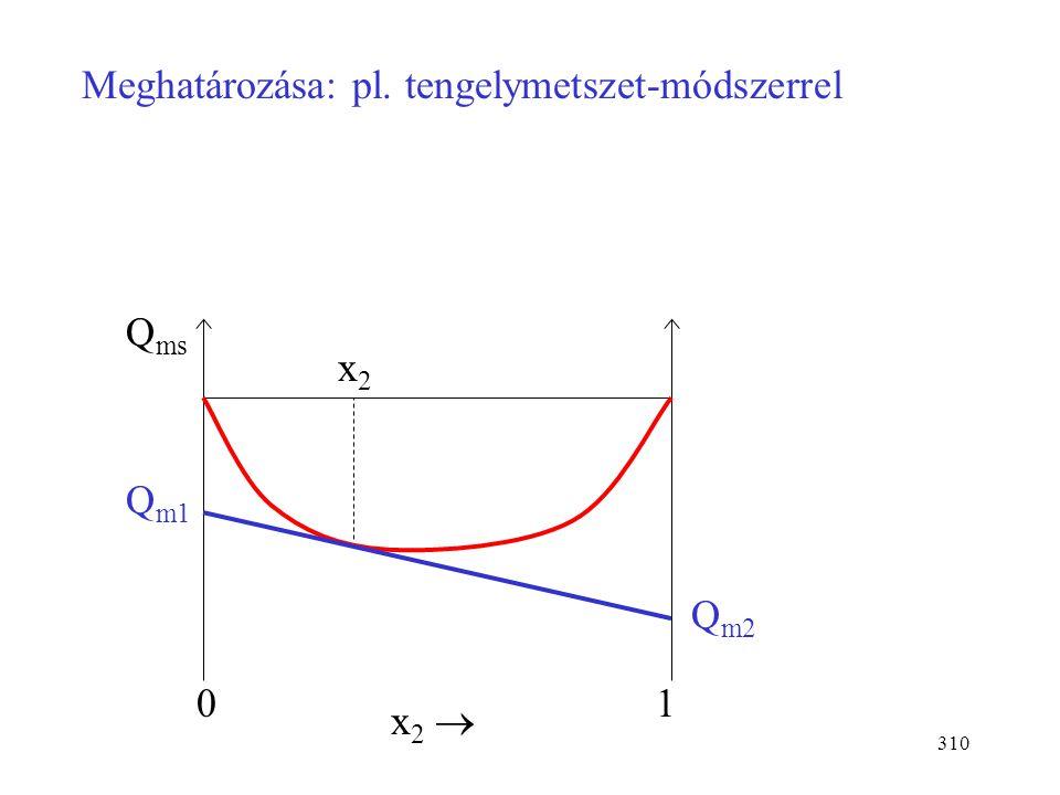 309 Differenciális oldáshő: az a hő, amely akkor nyelődik el vagy szabadul fel, ha az oldat végtelen mennyiségéhez adjuk az egyik komponens egy mólját