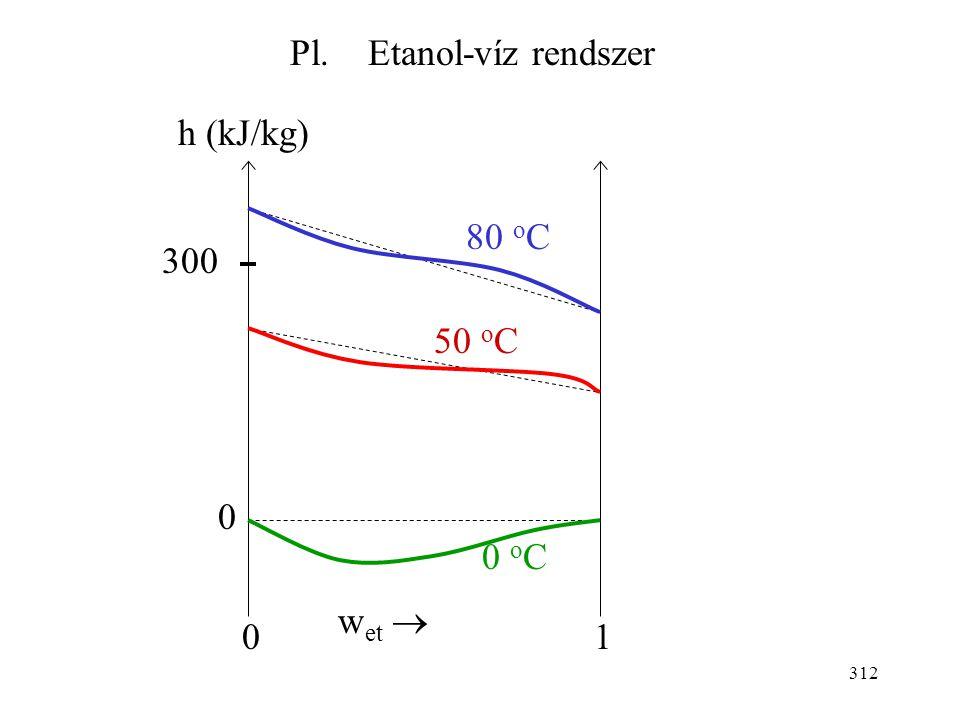 311 (parc. mol entalpia mínusz tiszta komponens entalpiája) Entalpiadiagramok: az elegy entalpiáját ábrázoljuk az összetétel függvényében különböző hő