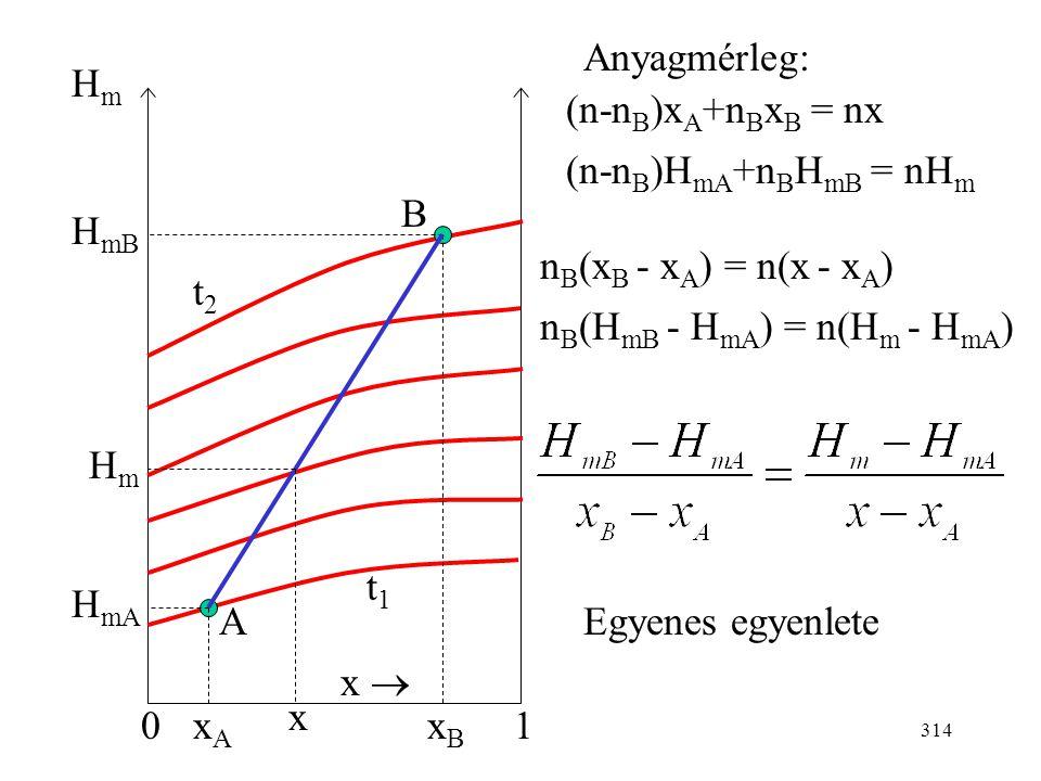 313 Izoterm elegyítés: az elegyedés előtt és után ugyanazon az izotermán vagyunk. Q s = (m 1 +m 2 )h - (m 1 h 1 +m 2 h 2 ) h, h 1, h 2 leolvasható a d