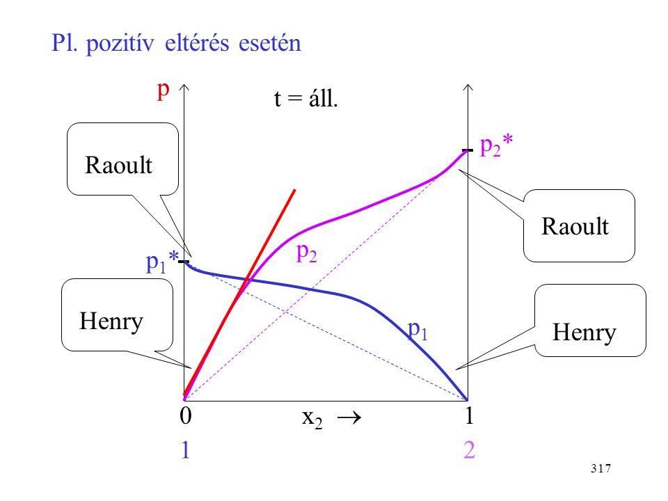 316 Henry törvénye Nagyon híg oldatban minden oldott molekula oldószer molekulákkal van körülvéve. A A B A A A A A A A A A A: oldószer B: oldott anyag