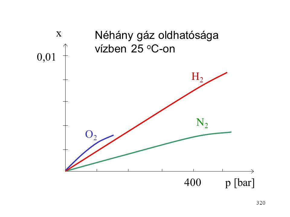 319 Gázok oldhatósága Gázok oldata általában híg, így azokra használhatjuk a Henry törvényt. Eszerint a gáz parciális nyomása az oldat feletti térben