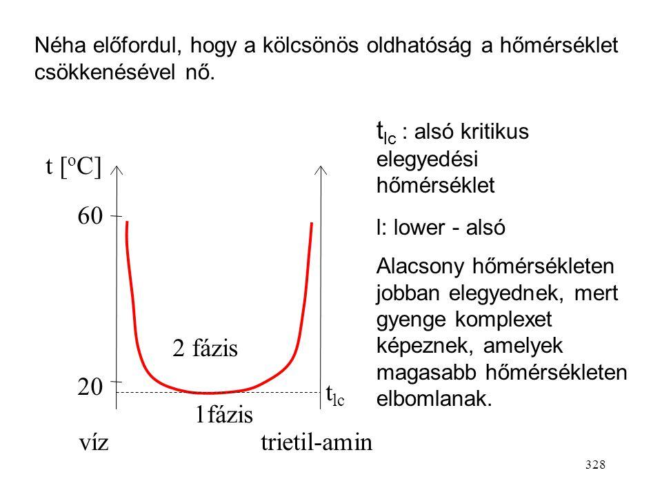 327 Folyadék–folyadék fázisegyensúlyok A kölcsönös oldhatóság a hőmérséklettől függ. A leggyakoribb az, hogy nő a hőmérséklet növelésével (a molekulák