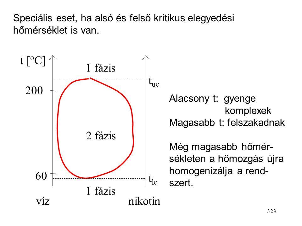 328 Néha előfordul, hogy a kölcsönös oldhatóság a hőmérséklet csökkenésével nő. víztrietil-amin 20 t [ o C] 60 1fázis 2fázis t lc t lc : alsó kritikus