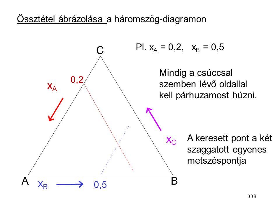 337 Háromszög-fázisdiagramok Általában 3 komponensű rendszerek oldhatósági viszonyainak tárgyalására használják. Fázistörvény: Sz = K – F + 2 = 5 – F