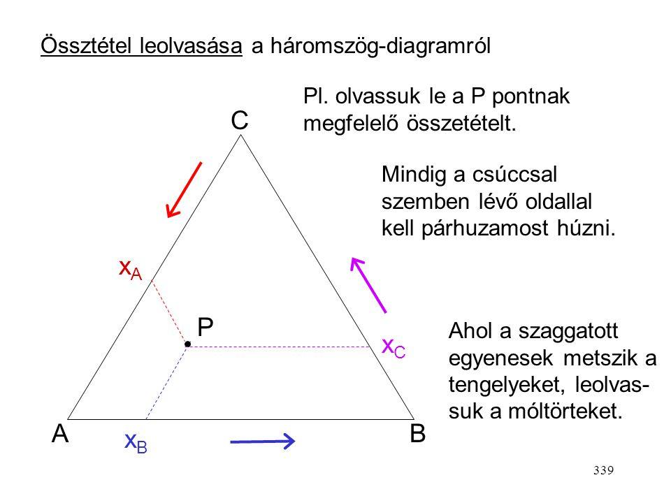 338 AB C Össztétel ábrázolása a háromszög-diagramon Pl. x A = 0,2, x B = 0,5 xAxA 0,2 xBxB 0,5 A keresett pont a két szaggatott egyenes metszéspontja