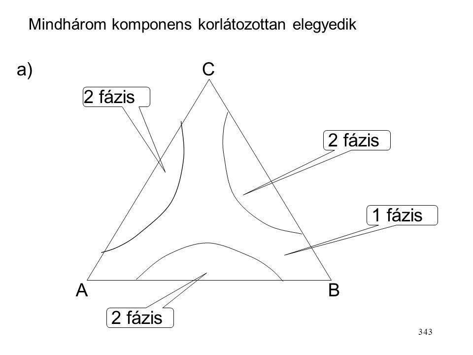 342 AB C 1 fázis 2 fázis 1 fázis b) A – B korlátlanul elegyedik, de mindkettő korlátozottan elegyedik C-vel.