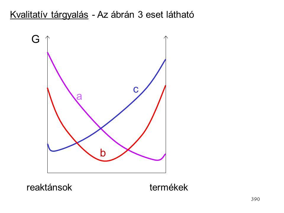 389 A termodinamikai egyensúlyi állandó Kémiai affinitás - Az alábbi megfontolásokat alkalmazzuk 1.) Adott hőmérsékleten és nyomáson az egyensúlyt a r