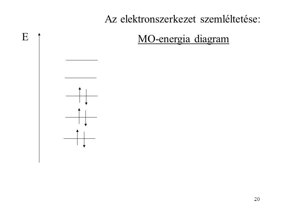 20 E Az elektronszerkezet szemléltetése: MO-energia diagram