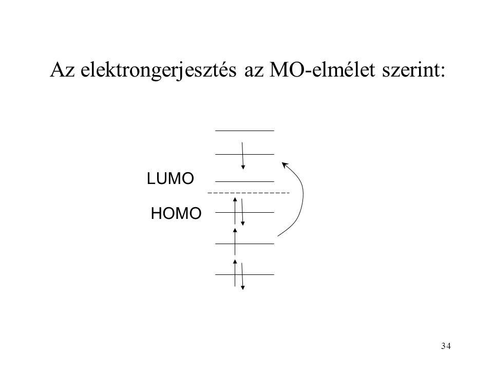 34 Az elektrongerjesztés az MO-elmélet szerint: HOMO LUMO