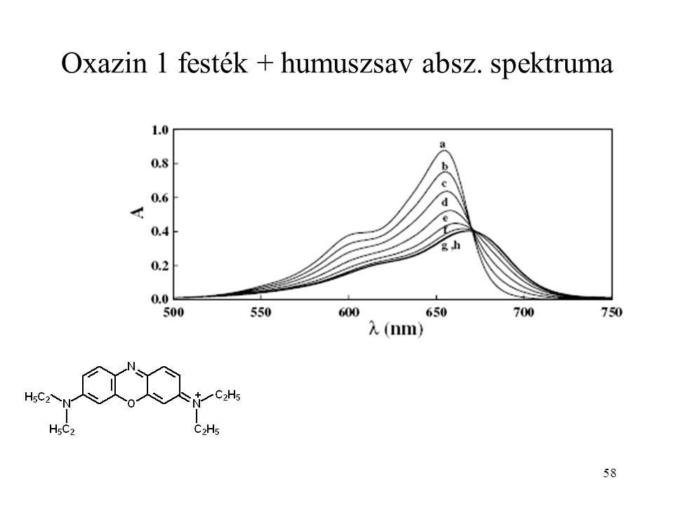 58 Oxazin 1 festék + humuszsav absz. spektruma