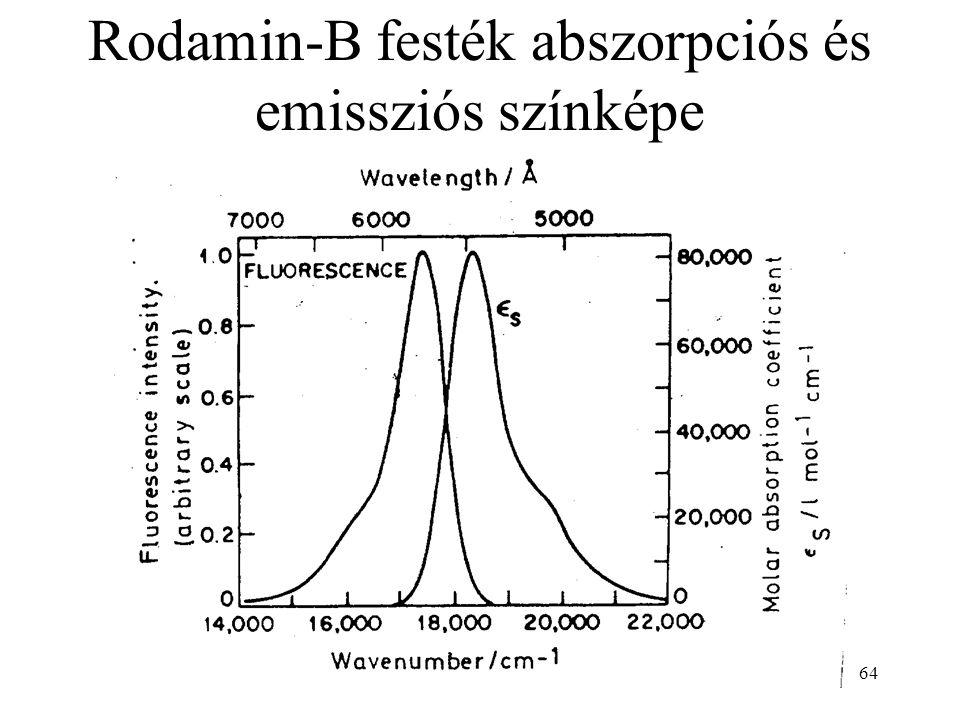 64 Rodamin-B festék abszorpciós és emissziós színképe