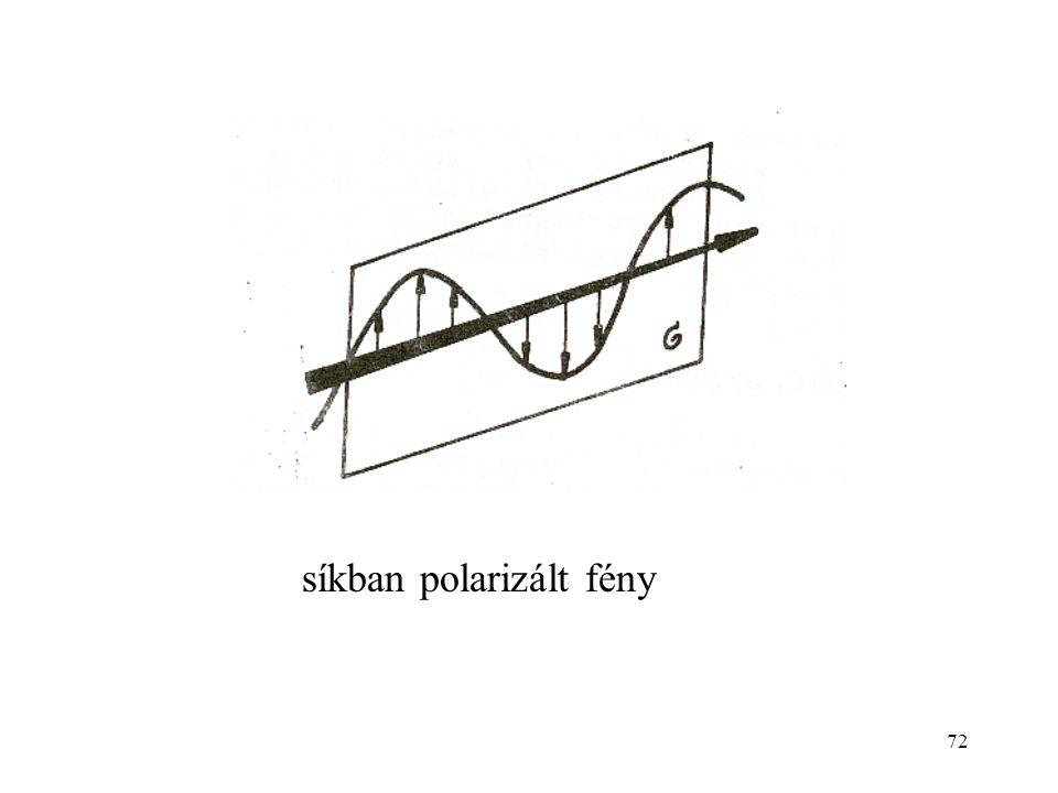 72 síkban polarizált fény