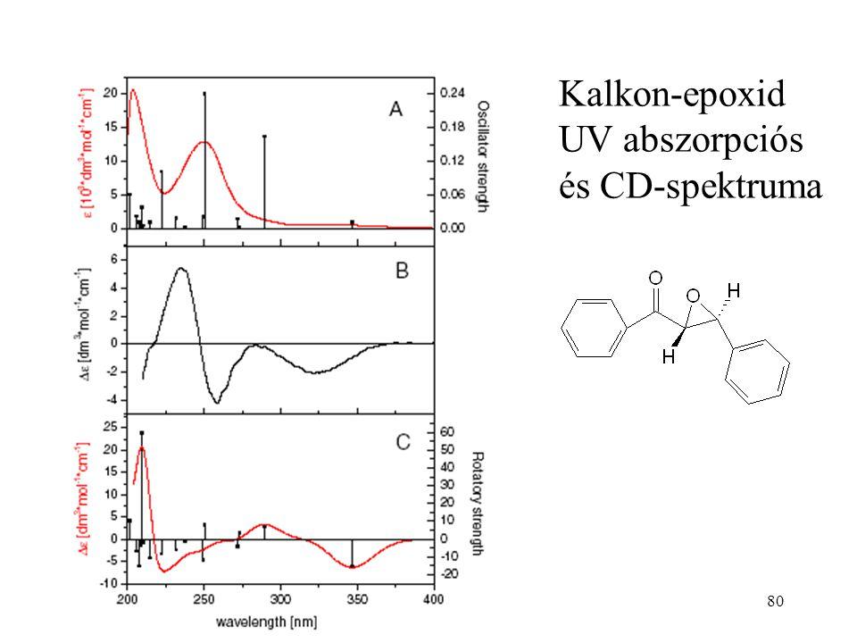 80 Kalkon-epoxid UV abszorpciós és CD-spektruma
