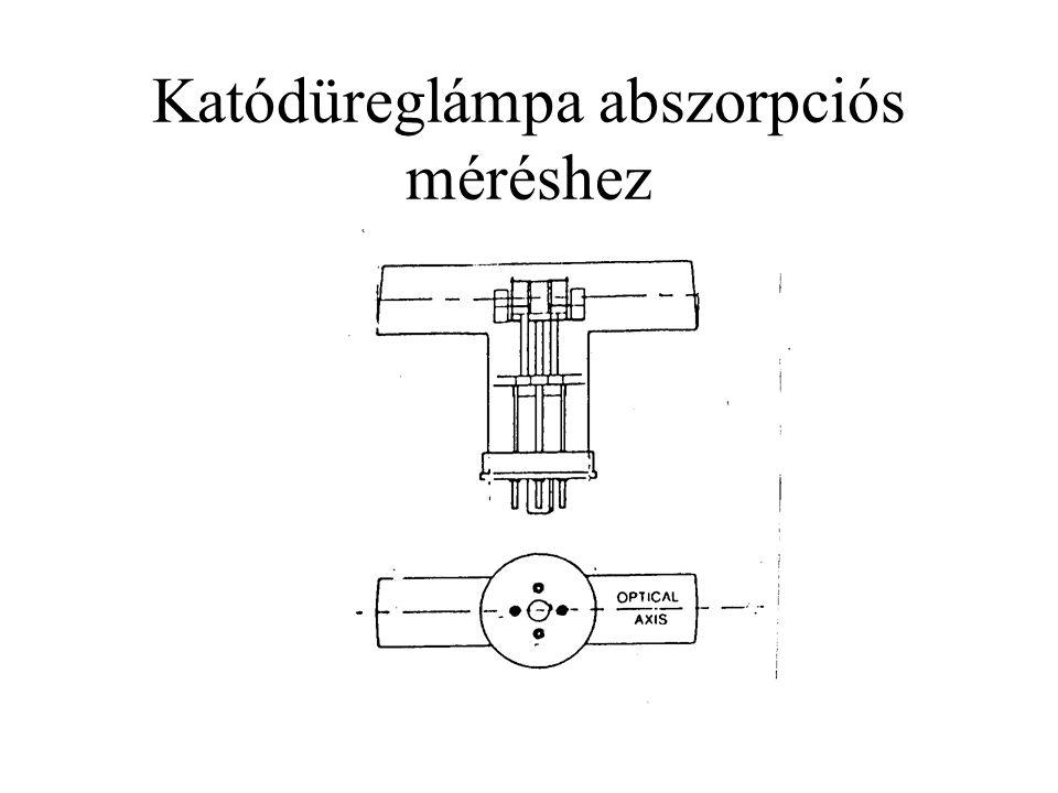 Katódüreglámpa abszorpciós méréshez
