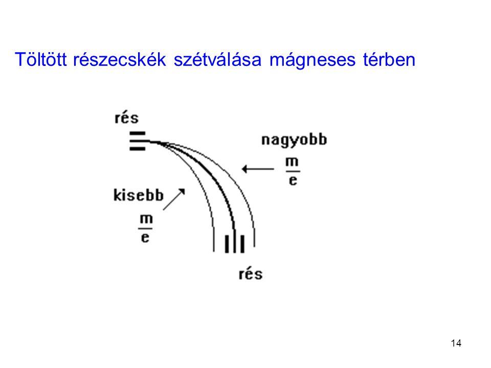 Töltött részecskék szétválása mágneses térben 14